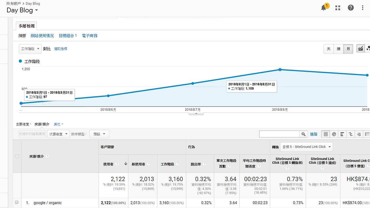 Google SEO 帶來的免費網站流量